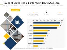 Usage Of Social Media Platform By Target Audience Ppt Designs
