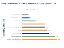 Usage Percentage For Proposed Channels For Marketing Proposal Ppt Powerpoint Picture