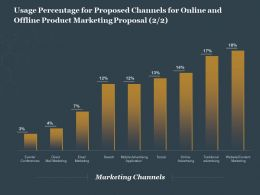 Usage Percentage For Proposed Channels For Online And Offline Product Marketing Proposal Ppt Grid