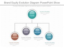 Use Brand Equity Evolution Diagram Powerpoint Show