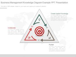Use Business Management Knowledge Diagram Example Ppt Presentation
