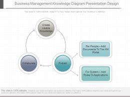 Use Business Management Knowledge Diagram Presentation Design