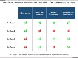 Use Case And Benefits Checklist Measuring On Four Attribute Of Ease Of Understanding And Writing