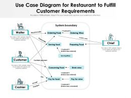 Use Case Diagram For Restaurant To Fulfill Customer Requirements