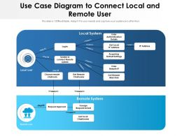 Use Case Diagram To Connect Local And Remote User