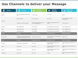 Use Channels To Deliver Your Message Resources Strategy Ppt Powerpoint Presentation Infographics Deck