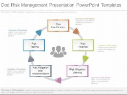 Use Dod Risk Management Presentation Powerpoint Templates
