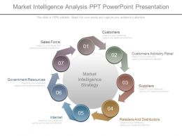 Use Market Intelligence Analysis Ppt Powerpoint Presentation