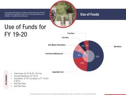 Use Of Funds For Fy 19 20 Ppt Powerpoint Presentation Gallery Information