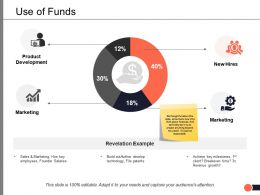 Use Of Funds Marketing Ppt Powerpoint Presentation Visual Aids Gallery