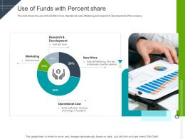 Use Of Funds With Percent Share Raise Funding Short Term Bridge Financing Ppt Aids