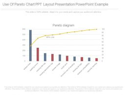 use_of_pareto_chart_ppt_layout_presentation_powerpoint_example_Slide01