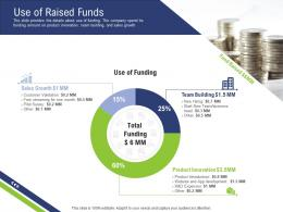 Use Of Raised Funds Pre Seed Capital Ppt Sample