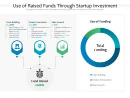 Use Of Raised Funds Through Startup Investment