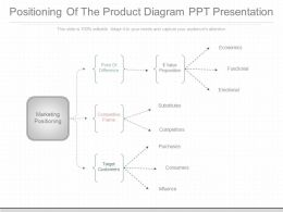 Use Positioning Of The Product Diagram Ppt Presentation