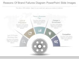 Use Reasons Of Brand Failures Diagram Powerpoint Slide Images