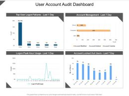 User Account Audit Dashboard