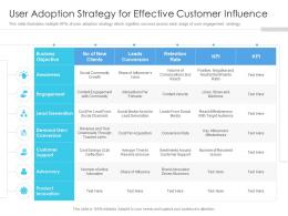 User Adoption Strategy For Effective Customer Influence