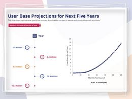 User Base Projections For Next Five Years Million Ppt Powerpoint Presentation Show Deck