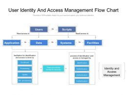 User Identity And Access Management Flow Chart