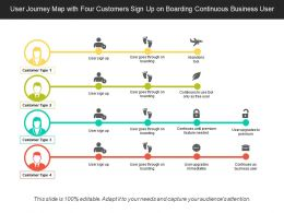User Journey Map With Four Customers Sign Up On Boarding Continuous Business User
