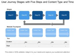 User Journey Stages With Five Steps And Content Type And Time