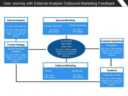 User Journey With External Analysis Outbound Marketing Feedback