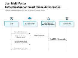 User Multi Factor Authentication For Smart Phone Authorization