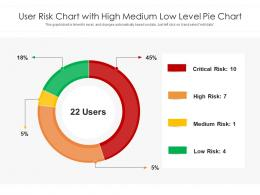 User Risk Chart With High Medium Low Level Pie Chart