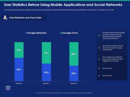 User Statistics Before Using Mobile Applications And Social Networks Retention Rate Ppt Slides