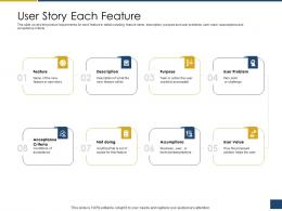 User Story Each Feature Process Of Requirements Management Ppt Icons