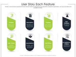 User Story Each Feature Product Requirement Document Ppt Information