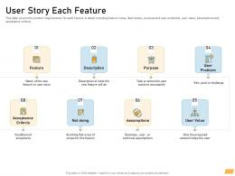 User Story Each Feature Requirement Management Planning Ppt Themes