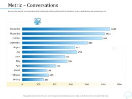 Using Chatbot Marketing Capturing More Leads Metric Conversations Ppt Powerpoint Presentation Designs