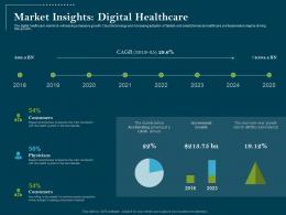 Using Digital Technology Transforming Processes Market Insights Digital Healthcare Ppt Tips