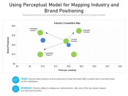 Using Perceptual Model For Mapping Industry And Brand Positioning