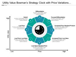 Utility Value Bowman S Strategy Clock With Price Variations And Icons
