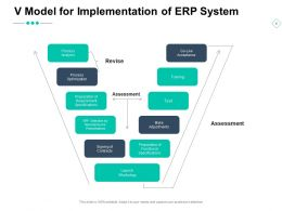 V Model For Implementation Of Erp System Process Analysis Optimization Ppt Powerpoint Presentation Ideas