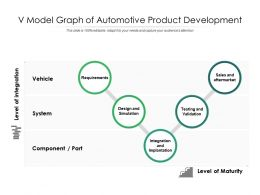 V Model Graph Of Automotive Product Development