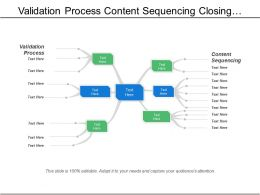 Validation Process Content Sequencing Closing Entries Co Brands