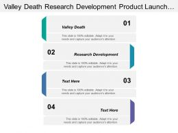 Valley Death Research Development Product Launch Different Competitors