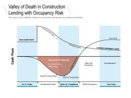 Valley Of Death In Construction Lending With Occupancy Risk