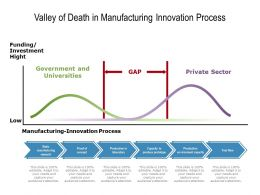 Valley Of Death In Manufacturing Innovation Process