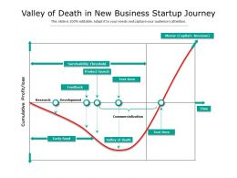 Valley Of Death In New Business Startup Journey