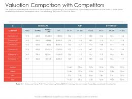Valuation Comparison With Competitors Investment Pitch Presentations Raise Ppt Example