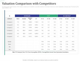 Valuation Comparison With Competitors Investment Pitch Raise Funds Financial Market Ppt Grid