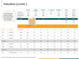 Valuation Contd Ebitda Margin Ppt Powerpoint Presentation Infographic Template Example