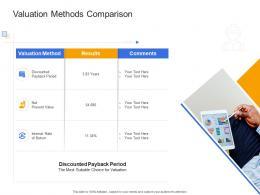 Valuation Methods Comparison Civil Infrastructure Construction Management Ppt Professional