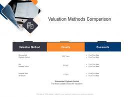 Valuation Methods Comparison Infrastructure Management Service Ppt Outline