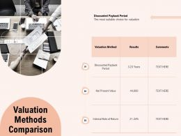 Valuation Methods Comparison Period Ppt Powerpoint Presentation Gallery Icons
